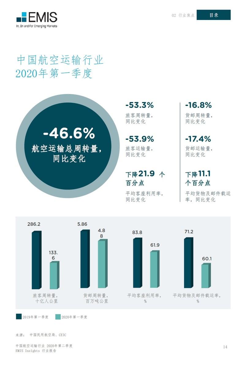 中国航空运输行业研究报告(2020年第二季度)