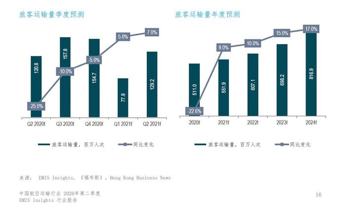 中国航空运输行业2020Q2-行业展望-1