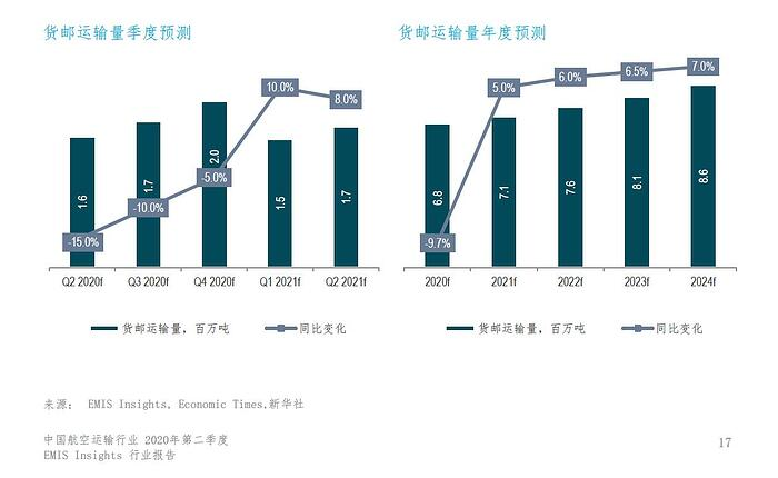 中国航空运输行业2020Q2-行业展望-2
