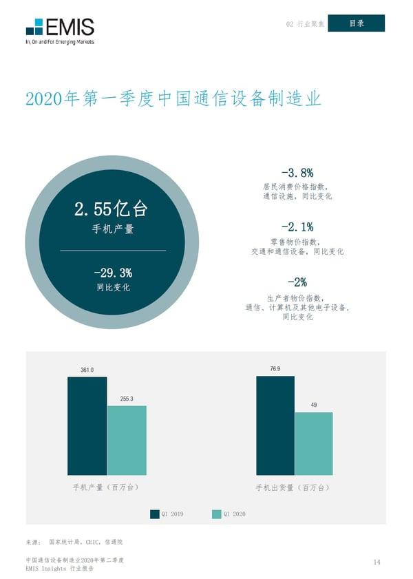 中国通信设备制造业2020年第一季度数据回顾
