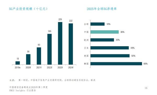 中国通信设备制造业2020年第二季度-行业展望