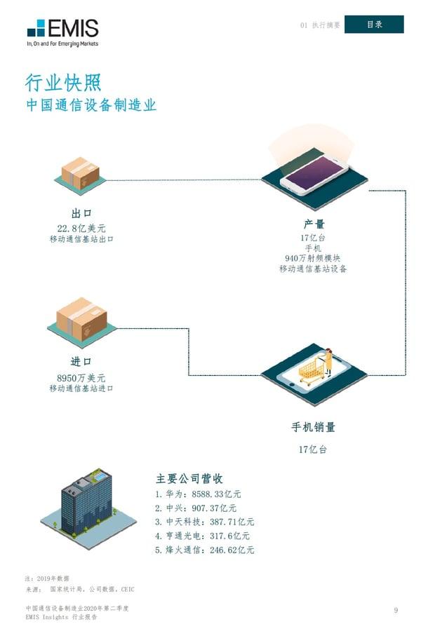 中国通信设备制造业2020年第二季度-行业概览