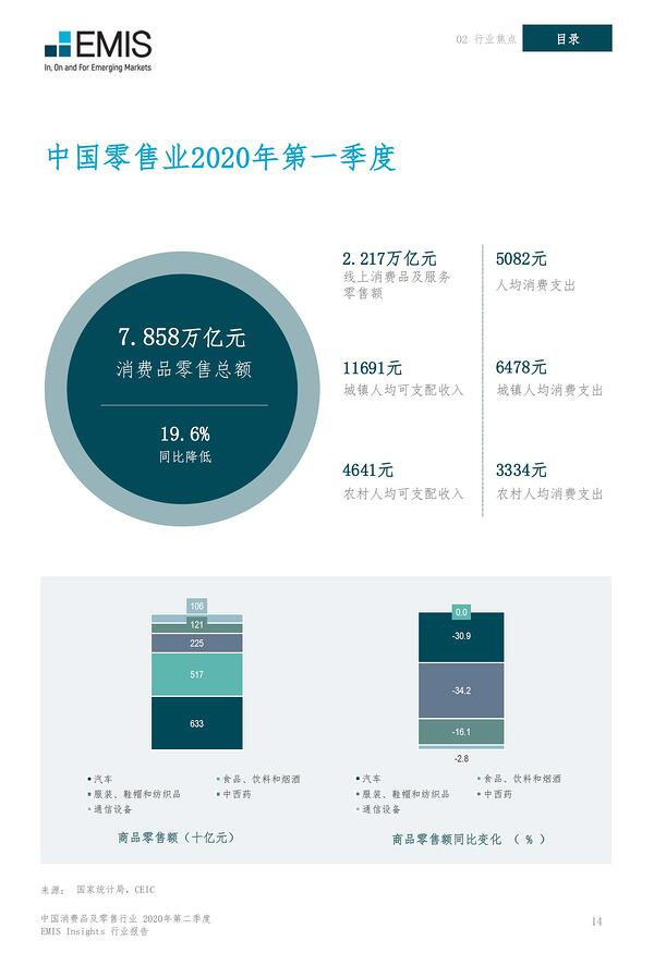 中国零售业2020年第一季度