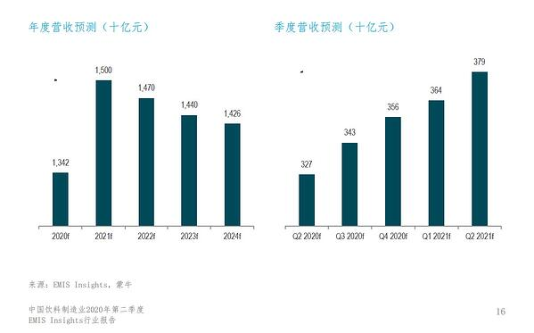 China Beverage 2020 Q2-Outloook