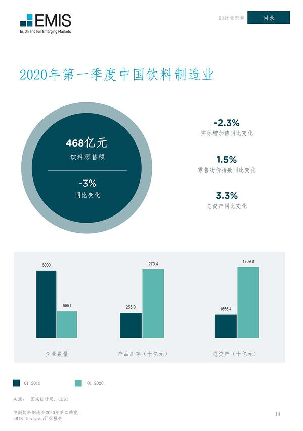 China Beverage 2020 Q2-Q1 Review