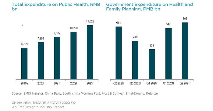 China Healthcare 2020 Q2-Outlook