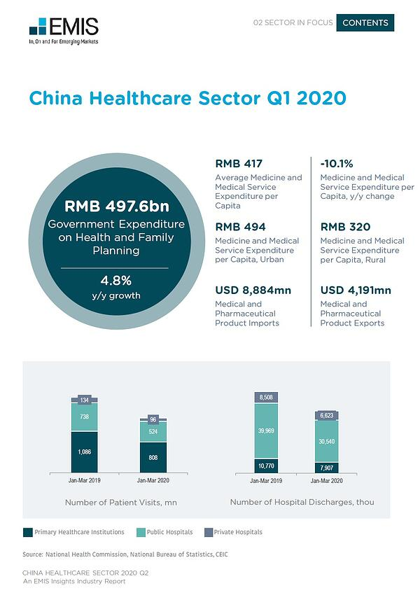 China Healthcare 2020 Q2-Q1 Data Review