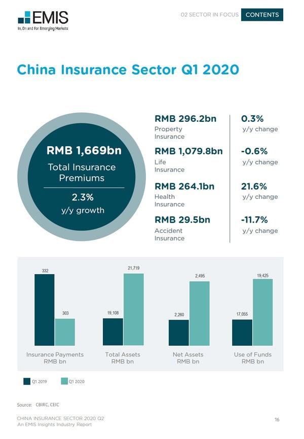 Insurance Sector 2020 Q1 Snapshot