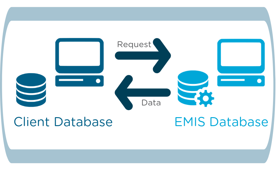 EMIS Data Feed (11)